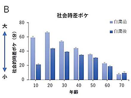 「コロナ外出自粛→夜型生活→太った」 早大などの大規模調査で判明