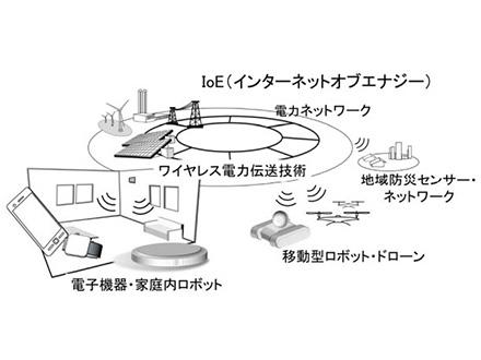 応用分野広く期待の「ワイヤレス給電」の基盤技術を開発 名大と金沢工大が発表
