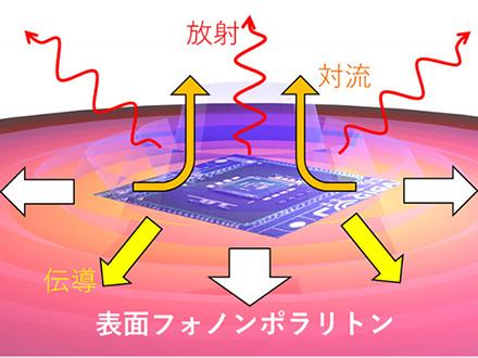 高温ほど熱伝導率が大きくなる現象を観測 東大、窒化ケイ素薄膜で