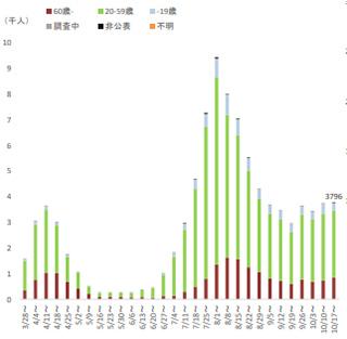 新規感染者報告数の推移を示すグラフ(厚労省提供)