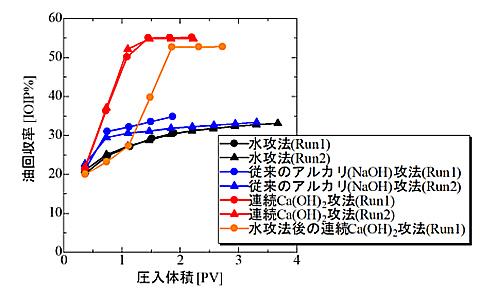 油回収実験の結果。水酸化カルシウムを流し込む新手法は、回収率が従来法よりはるかに高かった(東京農工大学提供)