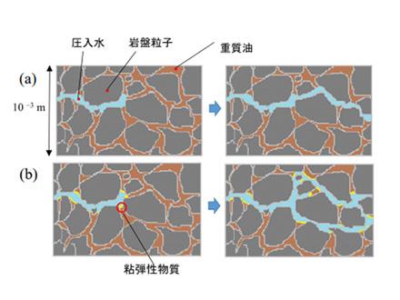 重質油を効率よく回収する新手法を発明 東京農工大、逆転の発想が奏功