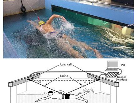スイマーが受ける抵抗は泳ぐ速度の3乗に比例 筑波大が抵抗測定法を考案