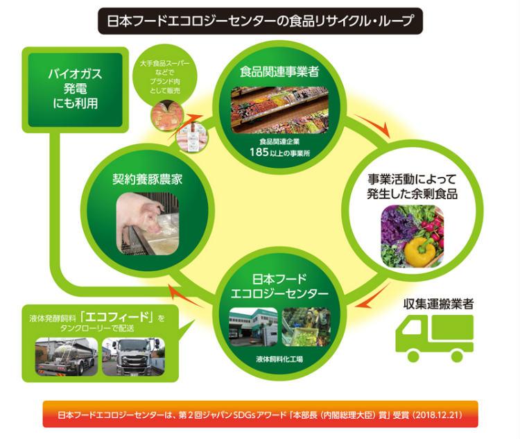 ※画像提供:日本フードエコロジーセンター