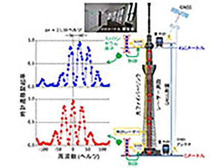 持ち運べる光格子時計を開発、性能初確認 スカイツリーで高低差計測 東京大学など