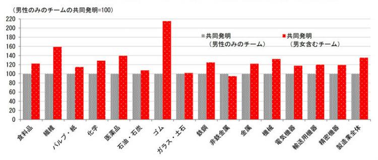 男性のみのチームと男女含むチームの共同発明の特許の経済価値比較※日本政策投資銀行作成