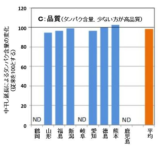 中干しを1週間程度延長すると、収穫量や品質への影響は見られず、メタン発生量は約3割削減された。※資料提供:農研機構