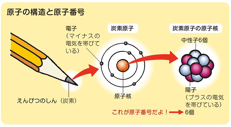 原子は陽子と中性子、そして電子からなり、原子が持つ陽子の数を、その原子の原子番号という。※資料提供:理化学研究所