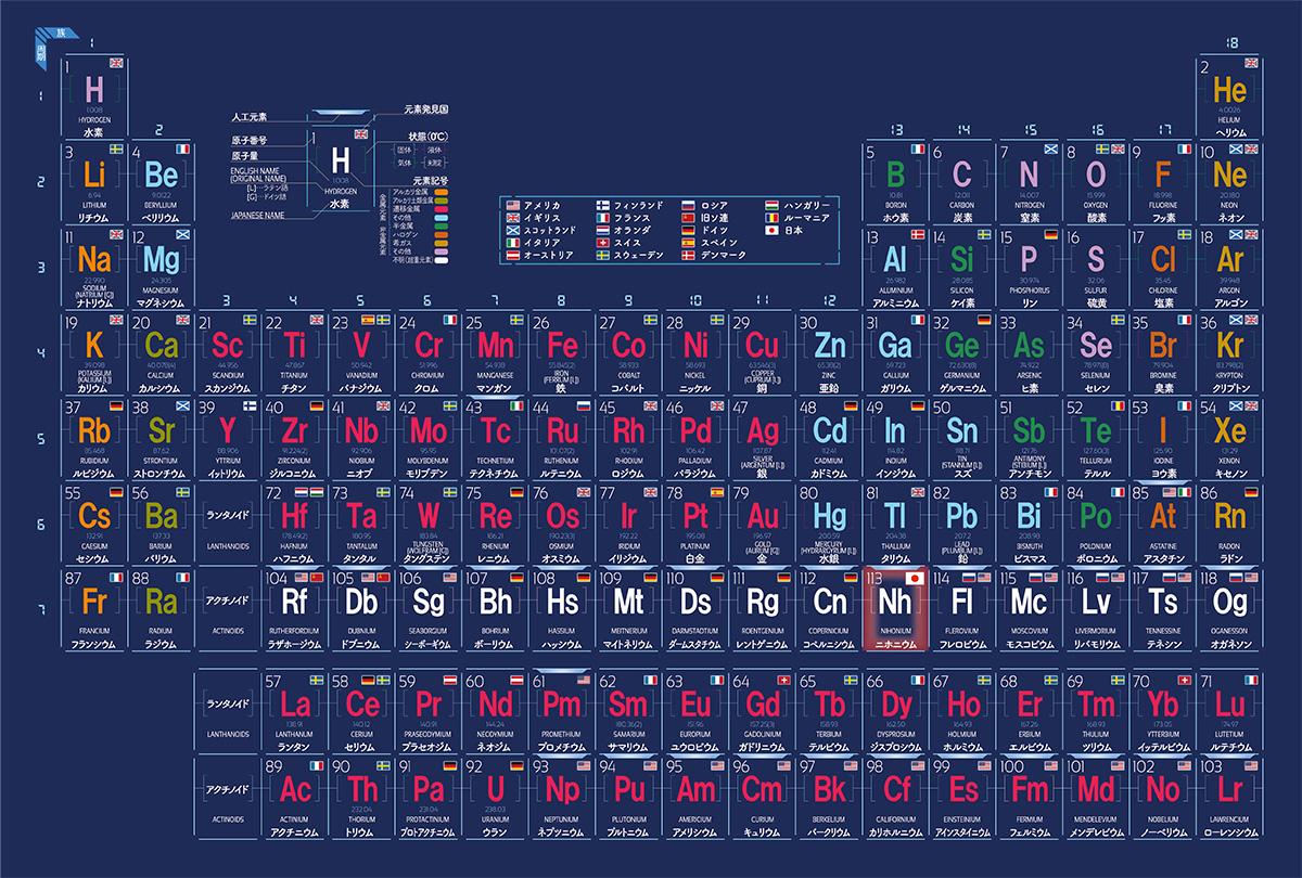元素周期表:元素を原子番号の順に左から右に、性質の近いもの同士が縦に並ぶように配置した表。ニホニウムに続く、新たな日本発の元素が掲載される日を楽しみにしたい。※資料提供:理化学研究所