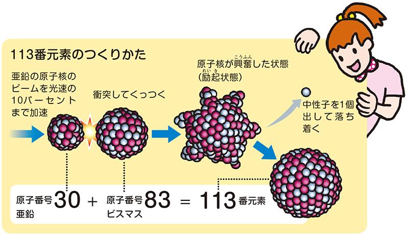 原子番号30の亜鉛を83のビスマスに衝突させ、113個の陽子を持つ原子核の合成を目指した。※資料提供:理化学研究所