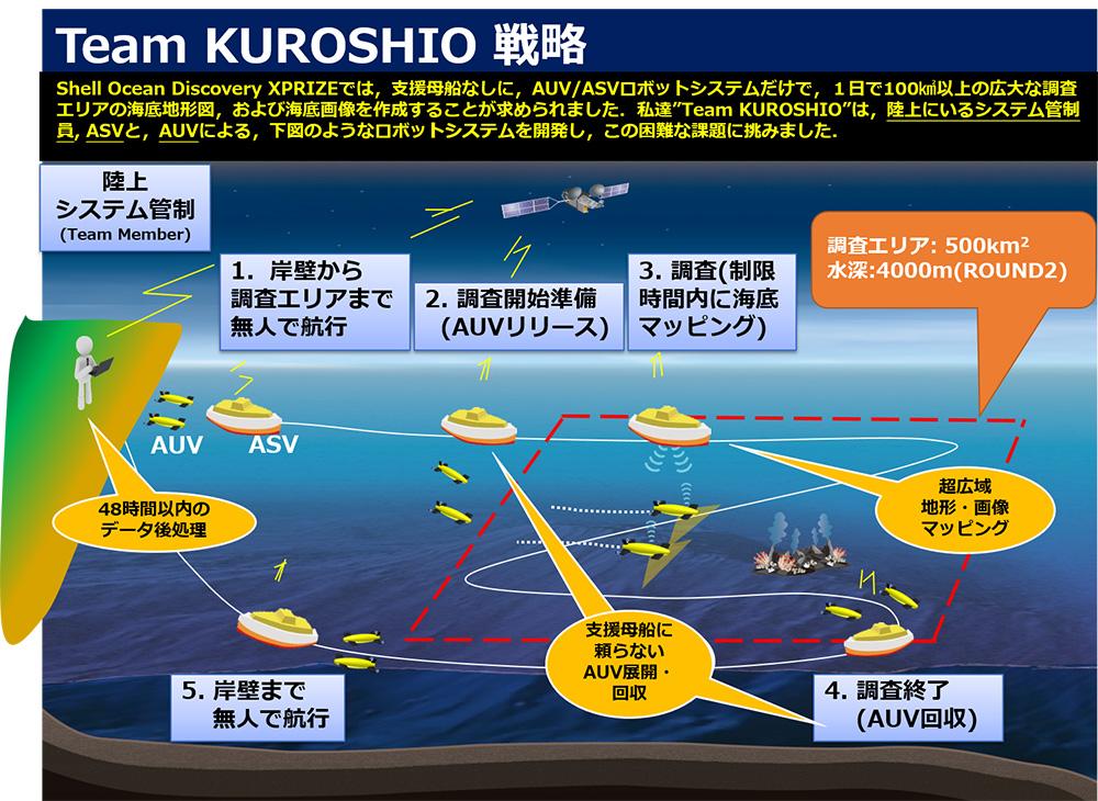 『ワンクリック・オーシャン』を実現するためのKUROSHIOの戦略。海中で電波は使えないので、ASVとAUVは音波を使って通信する。衛星通信を経由して陸上の管制局からASVに指示を出し、その情報を音波でAUVに伝えることで、陸上からオペレーションできる。KUROSHIOは、陸の管制・洋上のASV・海中のAUV、これら3者間の通信を安定させ、海中の音響調査を安定させるための工夫を試みた。レースで掲げられた目標は、500平方キロメートルという超広範囲の海底マッピングの実現だった。ASVで2機の探査機を調査海域まで引っ張っていく予定だったが、残念ながら1機はスラスタ(推進器)の不具合で競技には使用されなかった。※画像提供:Team KUROSHIO(一部改変)