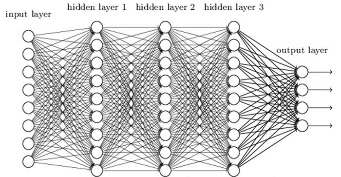 ニューラルネットワークの構造(イメージ図)。○が「ノード」、それを結ぶ線が「エッジ」である(川村教授提供)
