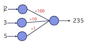 ニューラルネットワークの計算例。「×100」「×10」「×1」が重み付け(川村教授提供)