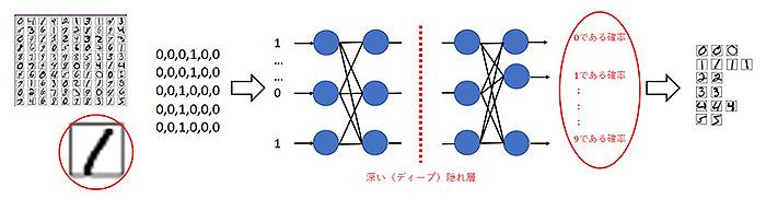 画像認識の方法。画像を最小単位のピクセル(画素)まで分解して、数値化して計算していく。正答との差を埋める動作が「学習」である(川村教授提供の資料をもとに作成)