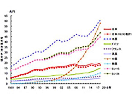 論文数で中国が米国抜き初の1位 日本は4位に下がるも、特許出願数でトップ維持