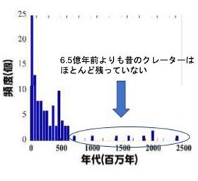 地球のクレーターができた年代の分布。左ほど新しい。6億5000万年以前はごく少ない(大阪大学提供)