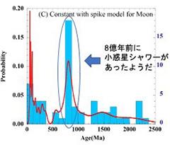 隕石が8億年前に高頻度で衝突したとするモデルに基づき、クレーターができた年代分布を計算した(青、右目盛り)。ピークは8億年前となり、隕石の衝突頻度(赤、左目盛り)の傾向と一致した(大阪大学提供)