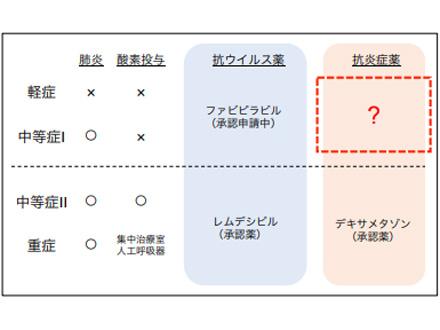 痛風薬で新型コロナの重症化を予防 琉球大、来年1月に治験開始
