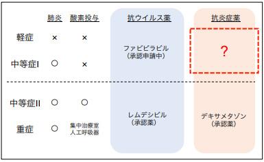 治験でコルヒチンがCOVID-19の重症化を防ぐ薬として有効であることを確認できれば赤い点線の部分に位置する(琉球大学提供)