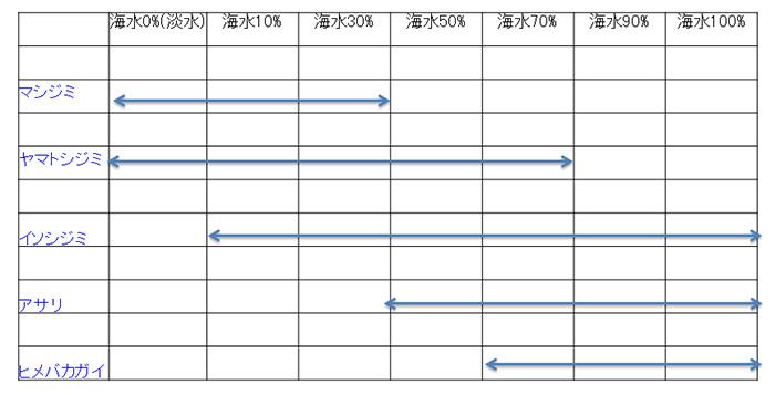 二枚貝の塩分耐性(30日間の生存率100%)を示した図。ヤマトシジミに比べ、アサリは淡水に弱いことがわかる(伊藤さん提供)