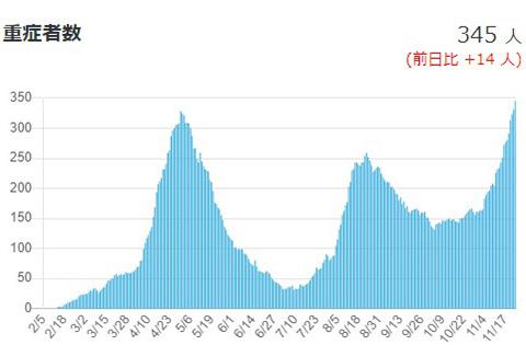 新型コロナウイルス感染症の増減を示すグラフ。24日には345人になった(厚生労働省提供)