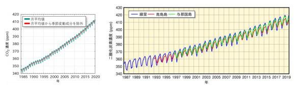 大気中の二酸化炭素濃度変化。左は世界平均、右は日本の観測点での変化(文部科学省と気象庁提供)