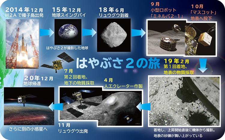 (画像はJAXA、池下章裕氏、東京大など提供。想像図を含む)