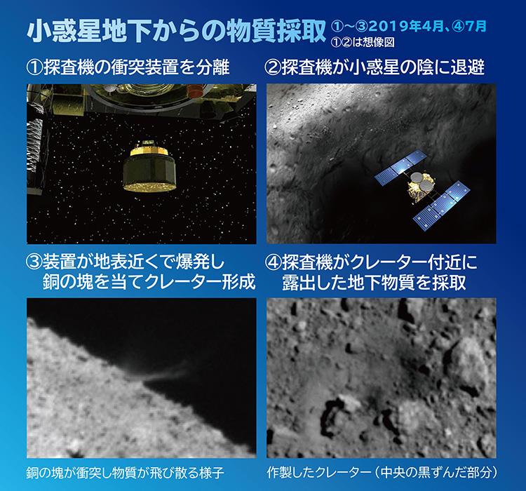 (画像はJAXA、池下章裕氏、神戸大、東京大など提供)