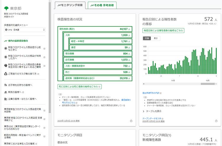 東京都の新型コロナウイルス感染症対策サイト
