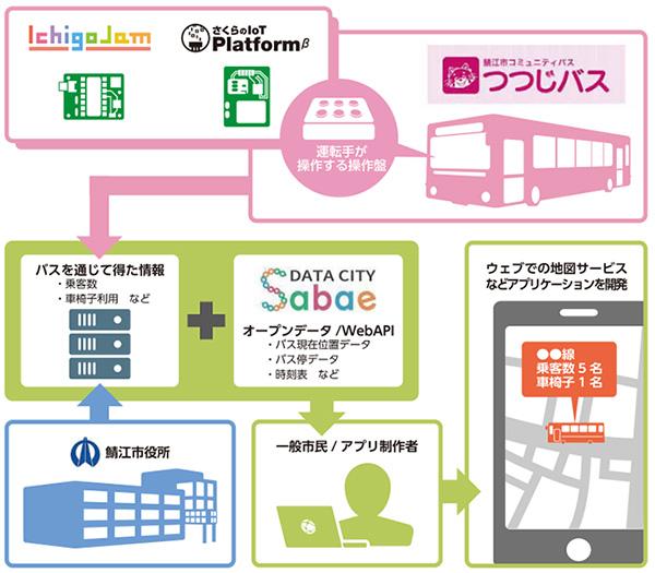 開発されたつつじバス運行アプリ(画像提供:関治之)