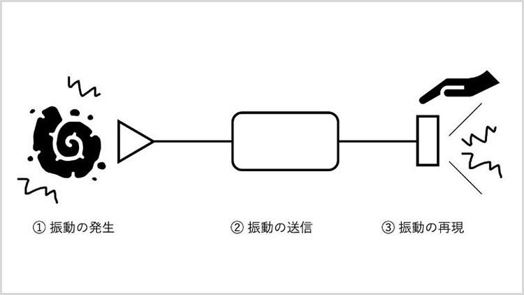 テクタイル・ツールキットの基本原理。発生した振動を、ツールキットを介して送り、専用受信デバイスで再現することで、触感を届けることができる