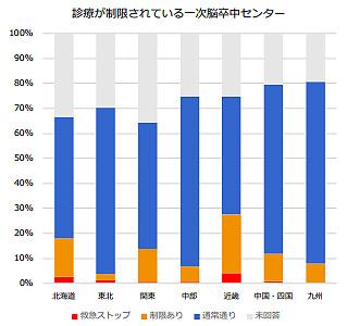 コロナ禍の影響で診療が制限されている専門施設の割合を示す地域別グラフ(日本脳卒中学会提供)