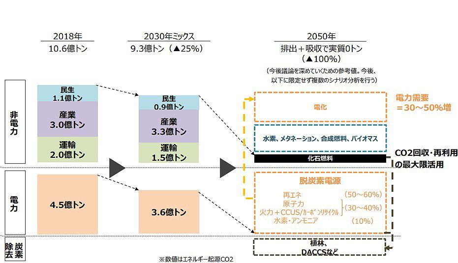 2050年の日本の脱炭素に向けた電源構成のイメージ(経済産業省提供)