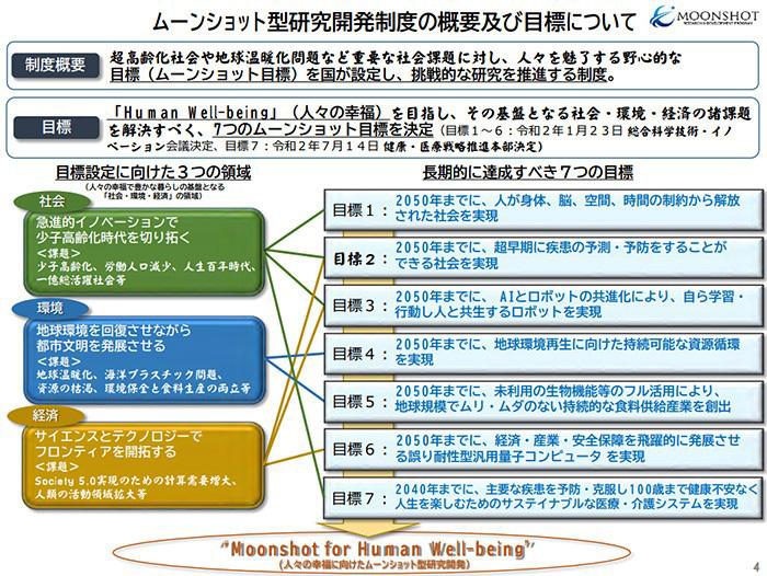 「ムーンショット型研究開発制度」の概要(内閣府提供)