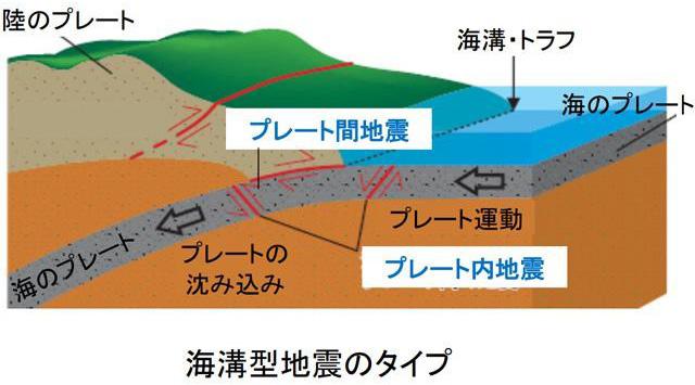 13日の大きな地震は沈み込むプレート内で発生した(地震調査委員会提供)