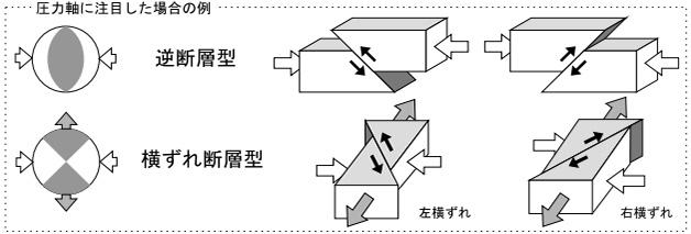 13日の地震はプレート内部の逆断層型だった(気象庁提供)