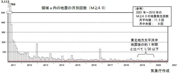 東北地方太平洋沖地震後のM以上の余震の回数を示すグラフ(気象庁提供)