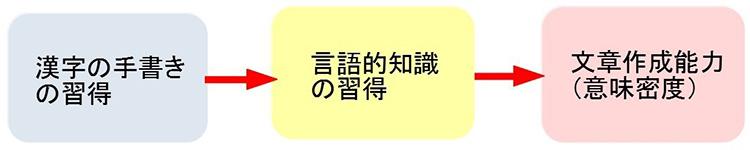 漢字の手書きの習得は、言語的知識の習得を介して文章作成能力に影響している(京都大学の資料を基に作成)