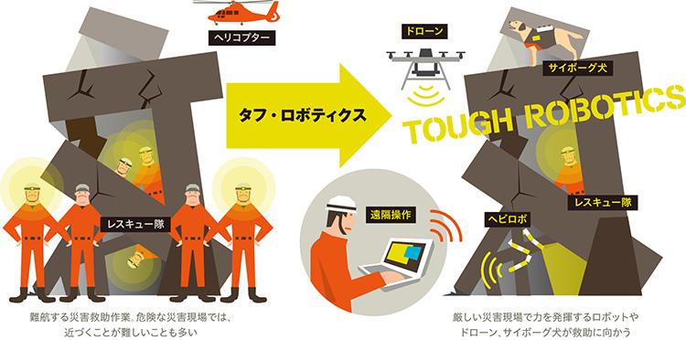 田所さんが考える「タフ」なロボット技術(タフ・ロボティクス)のイメージ図 (https://www.jst.go.jp/impact/program/07.html より引用)