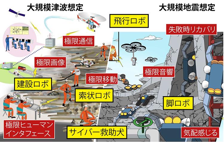 大規模な地震・津波発生時における災害救助用ロボットの活用例イメージ図(田所諭提供)