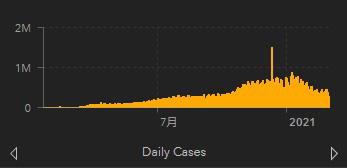 世界全体で1日ごとの新規感染者の推移を示すグラフ(米ジョンズ・ホプキンズ大学提供)