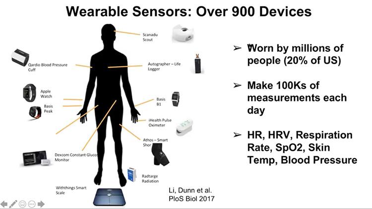 スタンフォード大学のシュナイダー教授が取り組むウエアラブルデバイスをセンサーとして感染の早期発見を行う研究(シュナイダー教授提供)