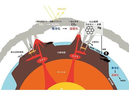 地球史上2回目の大量絶滅、大噴火が原因と結論 東北大