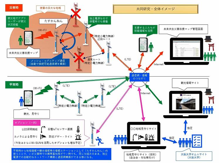 災救マップとたすかんねんの連携イメージ(稲場圭信 提供)