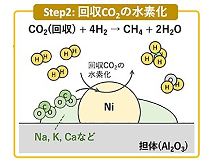 希薄なCO2から高濃度メタンを前処理なく合成 産総研など