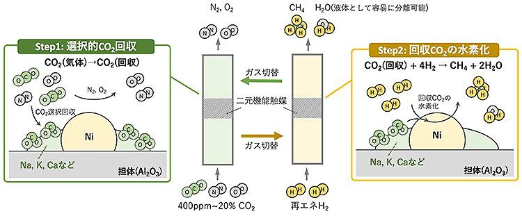 2段階で働く触媒を使い、CO<sub>2</sub>をメタンに変換する技術の概念図(産総研提供)