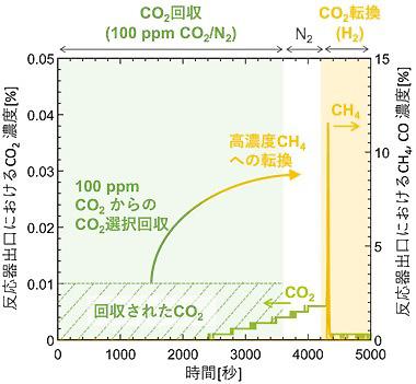 100ppmのCO<sub>2</sub>を含む気体から、触媒を使いメタンを作る実験の結果(産総研提供)