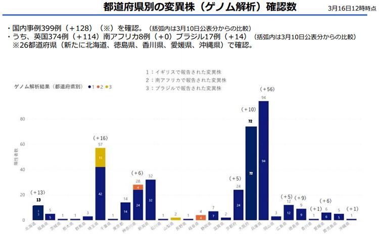 ゲノム解析で確認された変異株検出例の都道府県別数字のグラフ(厚生労働省提供)