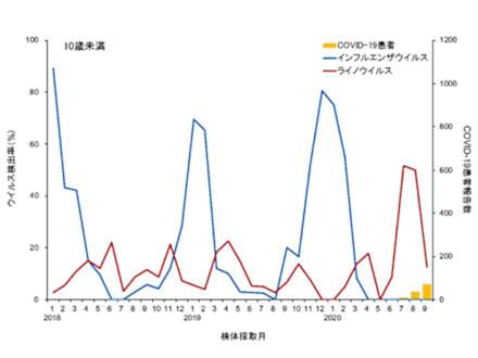 新型コロナの流行下、子どものライノウイルス感染が広がっていた 東大医科研調査