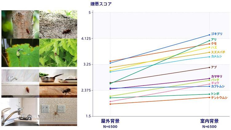 左は回答者に示した虫の画像の例(上が屋外背景、下が同じ虫の室内背景)、右が結果で、同じ虫なのに室内の方が嫌悪度が高い。ただしカブトムシを除く(東京大学提供)